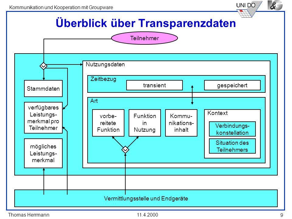 Thomas Herrmann Kommunikation und Kooperation mit Groupware 11.4.2000 9 Nutzungsdaten Überblick über Transparenzdaten Zeitbezug gespeicherttransient v
