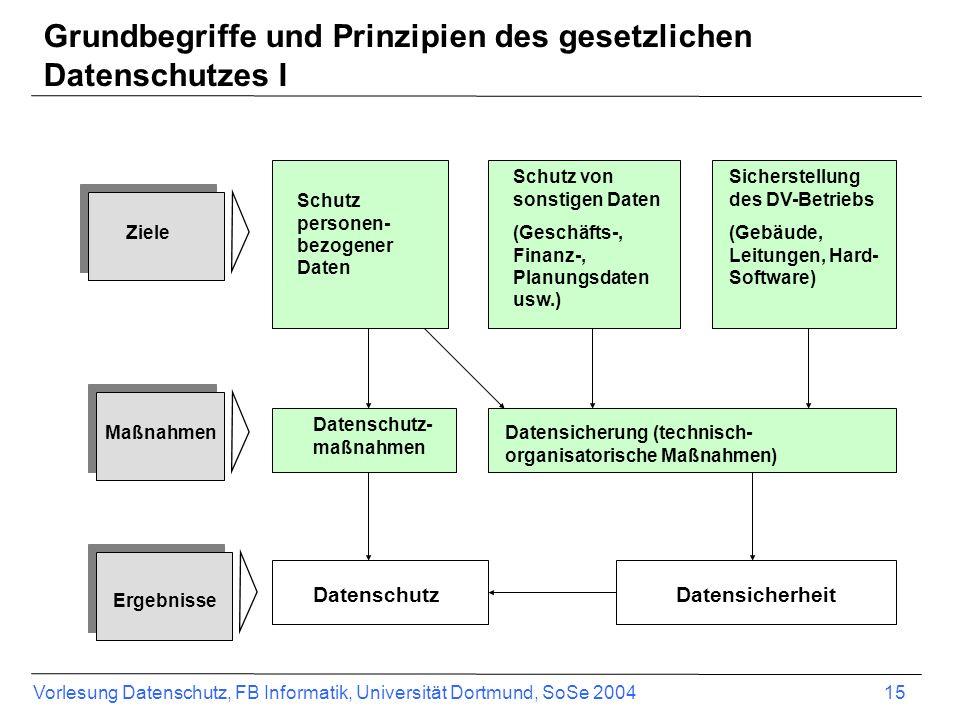 Vorlesung Datenschutz, FB Informatik, Universität Dortmund, SoSe 2004 15 Grundbegriffe und Prinzipien des gesetzlichen Datenschutzes I Ziele Maßnahmen