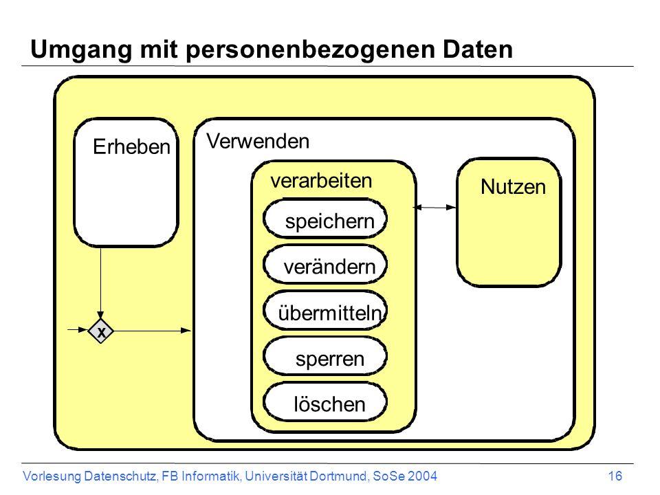 Vorlesung Datenschutz, FB Informatik, Universität Dortmund, SoSe 2004 16 Verwenden Nutzen verarbeiten speichern übermitteln sperren löschen verändern