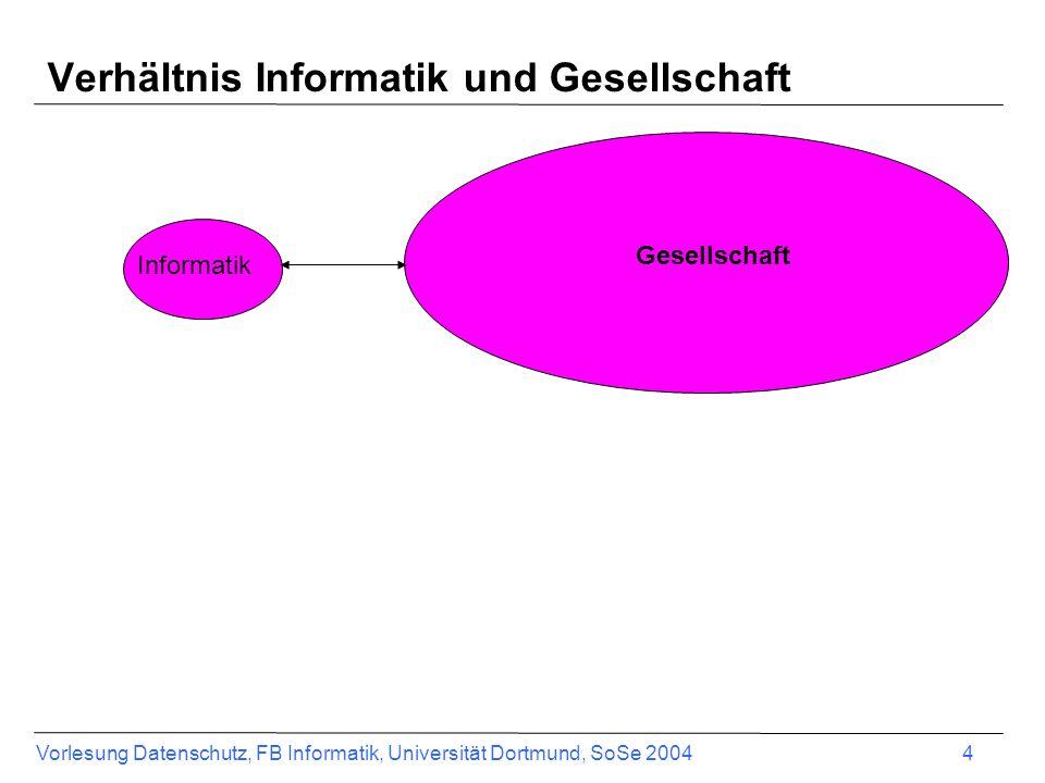 Vorlesung Datenschutz, FB Informatik, Universität Dortmund, SoSe 2004 5 Gesellschaft Informatik IuG - Forschen und Ausbilden forschen ausbilden In der Praxis entwickeln & beraten Forschungsergebnisse IuK-System In der Wis- senschaft Entwicklungsumgebung v