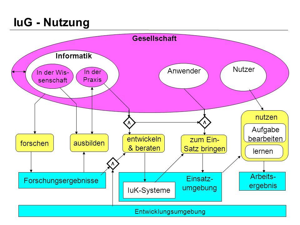 Vorlesung Datenschutz, FB Informatik, Universität Dortmund, SoSe 2004 7 Arbeits- ergebnis Entwicklungsumgebung Gesellschaft Informatik forschen ausbil