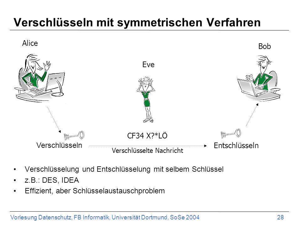 Vorlesung Datenschutz, FB Informatik, Universität Dortmund, SoSe 2004 28 Verschlüsseln mit symmetrischen Verfahren Verschlüsselung und Entschlüsselung mit selbem Schlüssel z.B.: DES, IDEA Effizient, aber Schlüsselaustauschproblem Verschlüsselte Nachricht Entschlüsseln Verschlüsseln Alice Bob CF34 X?*LÖ Eve