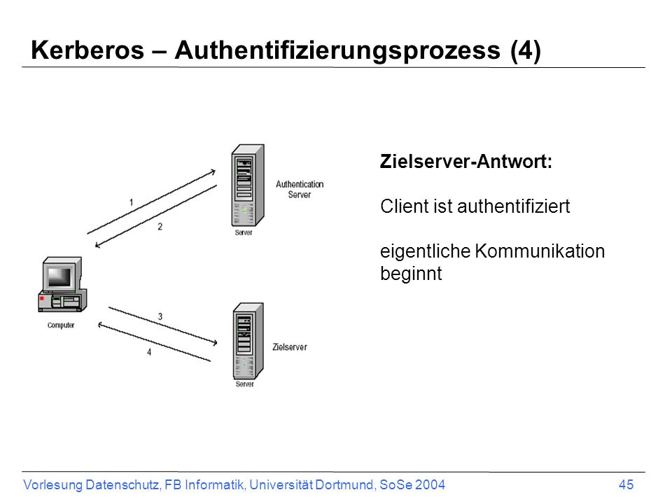 Vorlesung Datenschutz, FB Informatik, Universität Dortmund, SoSe 2004 45 Zielserver-Antwort: Client ist authentifiziert eigentliche Kommunikation beginnt Kerberos – Authentifizierungsprozess (4)