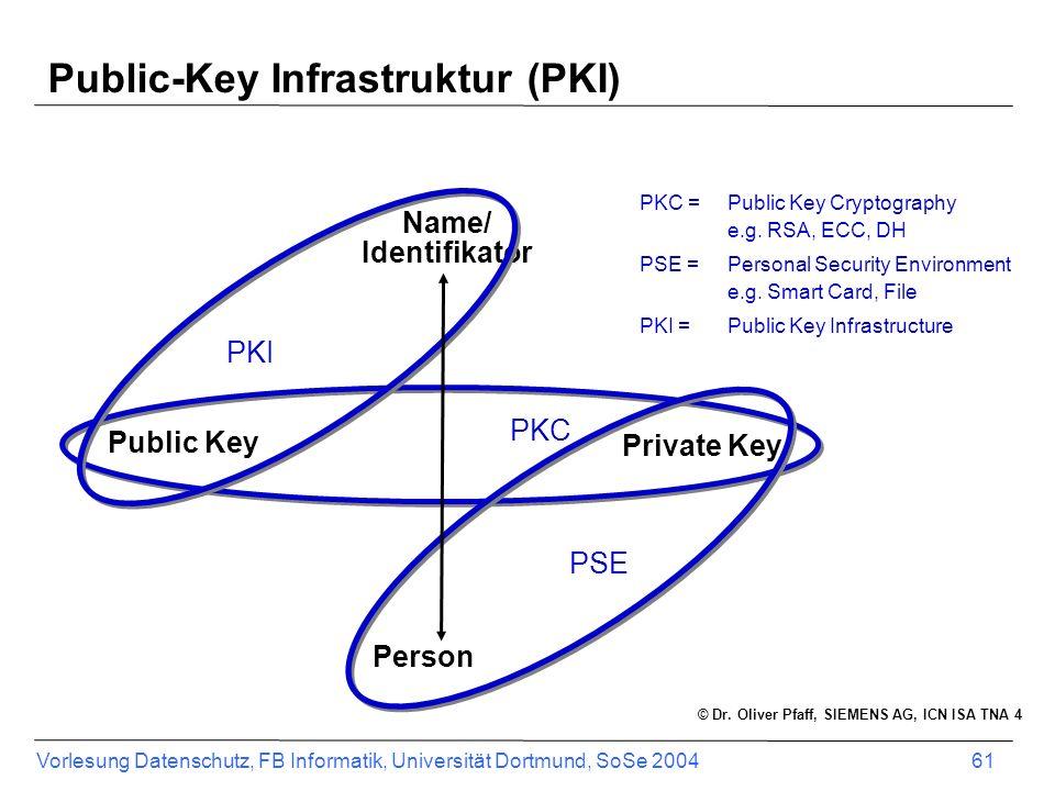 Vorlesung Datenschutz, FB Informatik, Universität Dortmund, SoSe 2004 61 Public-Key Infrastruktur (PKI) Public Key Private Key Name/ Identifikator Per