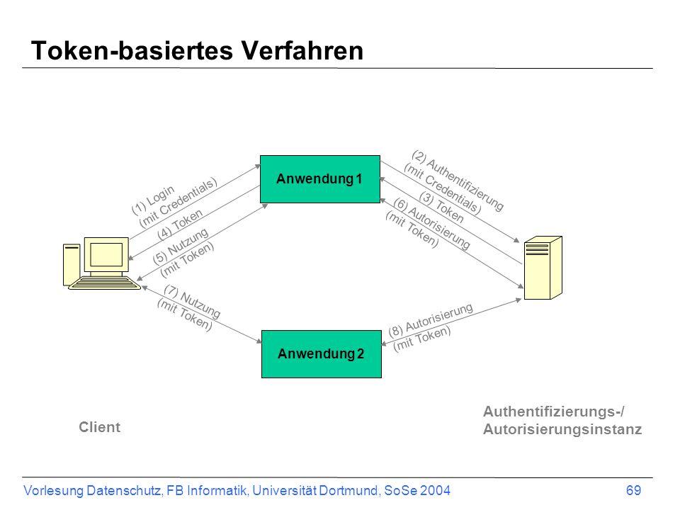 Vorlesung Datenschutz, FB Informatik, Universität Dortmund, SoSe 2004 69 Token-basiertes Verfahren Anwendung 1 Anwendung 2 (1) Login (mit Credentials) (4) Token (2) Authentifizierung (mit Credentials) (3) Token (5) Nutzung (mit Token) (6) Autorisierung (mit Token) (7) Nutzung (mit Token) (8) Autorisierung (mit Token) Authentifizierungs-/ Autorisierungsinstanz Client