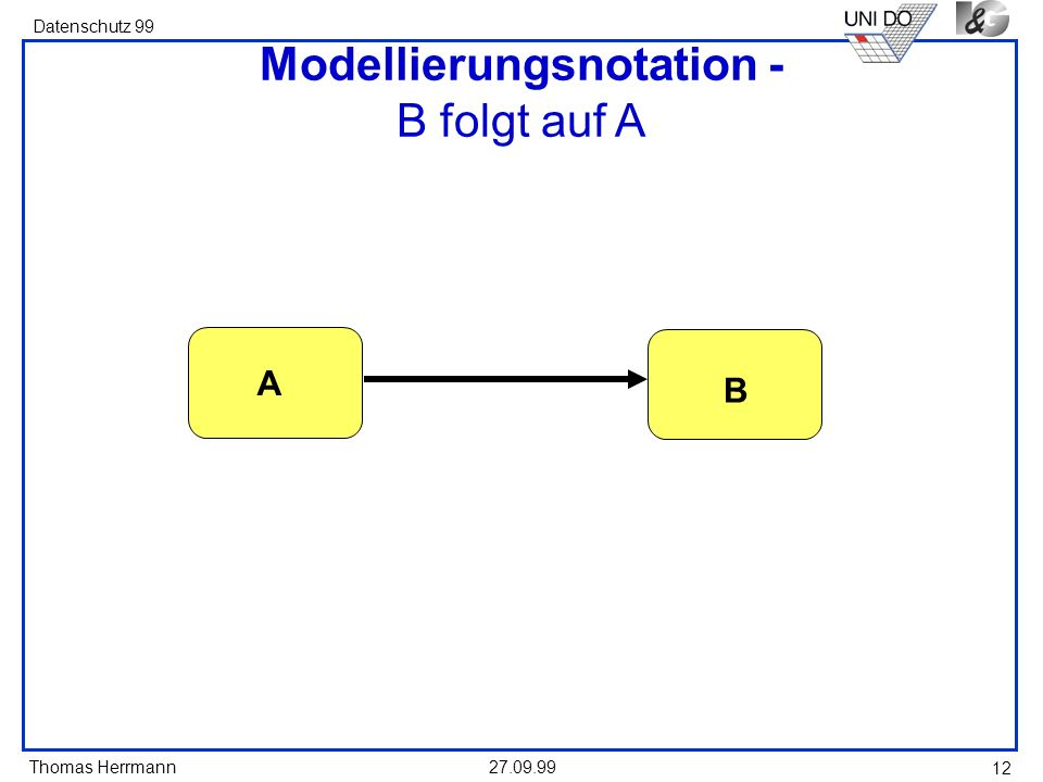 Thomas Herrmann Datenschutz 99 27.09.99 12 Modellierungsnotation - B folgt auf A A B