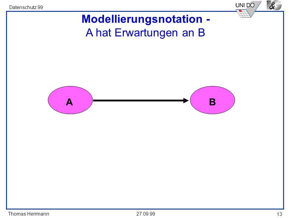 Thomas Herrmann Datenschutz 99 27.09.99 13 Modellierungsnotation - A hat Erwartungen an B AB