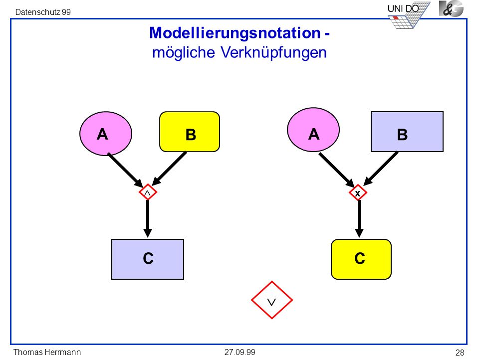 Thomas Herrmann Datenschutz 99 27.09.99 28 Modellierungsnotation - mögliche Verknüpfungen A B C x A B C