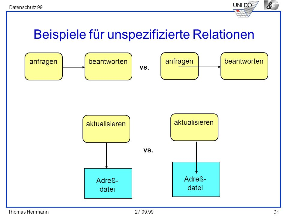 Thomas Herrmann Datenschutz 99 27.09.99 31 Beispiele für unspezifizierte Relationen anfragenbeantwortenanfragenbeantworten vs.