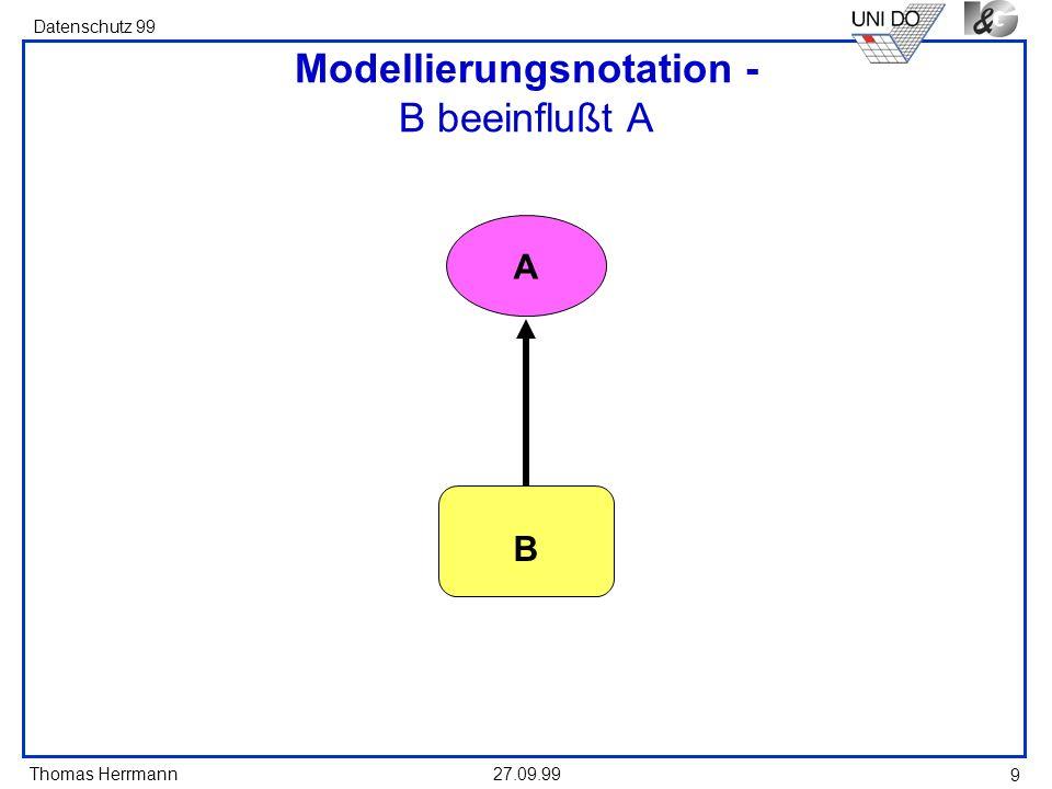 Thomas Herrmann Datenschutz 99 27.09.99 10 Modellierungsnotation - A B A B A erzeugt, verändert oder steuert B A benutzt B