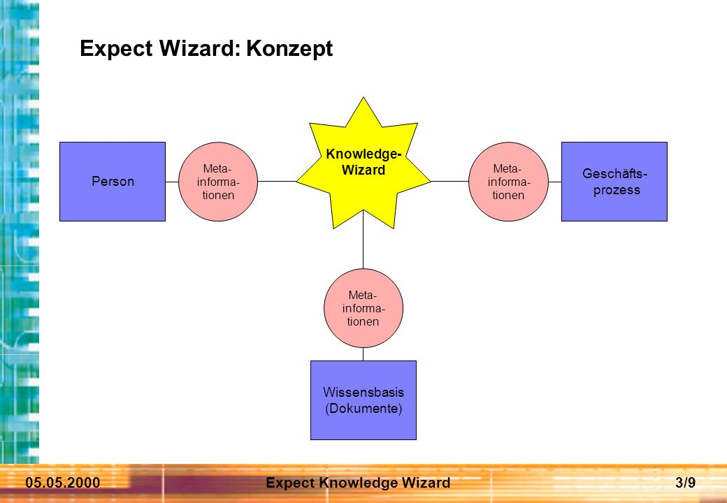 05.05.2000Expect Knowledge Wizard3/9 Expect Wizard: Konzept Person Meta- informa- tionen Geschäfts- prozess Meta- informa- tionen Wissensbasis (Dokume