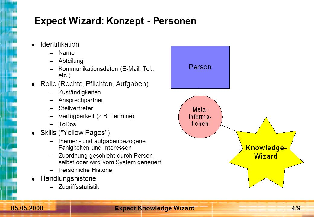 05.05.2000Expect Knowledge Wizard4/9 Expect Wizard: Konzept - Personen Identifikation –Name –Abteilung –Kommunikationsdaten (E-Mail, Tel., etc.) Rolle (Rechte, Pflichten, Aufgaben) –Zuständigkeiten –Ansprechpartner –Stellvertreter –Verfügbarkeit (z.B.