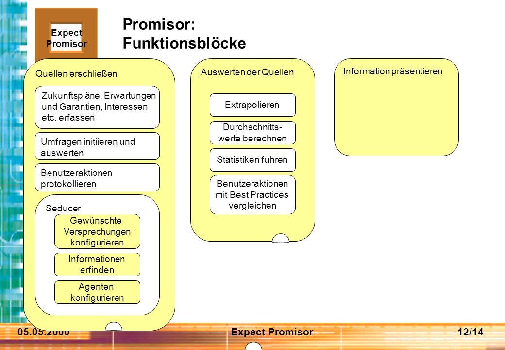 05.05.2000Expect Promisor12/14 Promisor: Funktionsblöcke Information präsentieren Expect Promisor Quellen erschließen Zukunftspläne, Erwartungen und Garantien, Interessen etc.