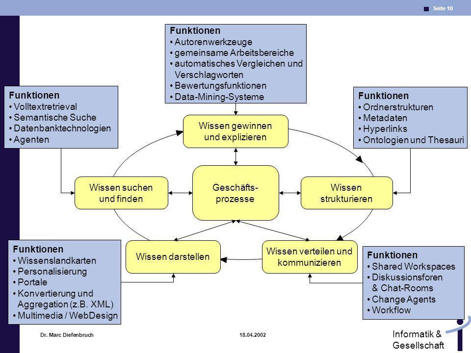 Seite 10 Informatik & Gesellschaft Dr. Marc Diefenbruch 18.04.2002 Funktionen Autorenwerkzeuge gemeinsame Arbeitsbereiche automatisches Vergleichen un