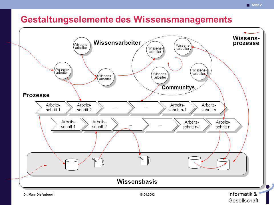 Seite 2 Informatik & Gesellschaft Dr. Marc Diefenbruch 18.04.2002 Gestaltungselemente des Wissensmanagements Wissens- arbeiter Wissens- arbeiter Wisse