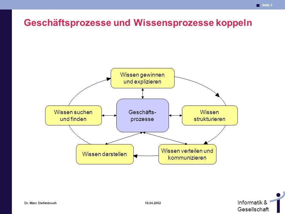 Seite 3 Informatik & Gesellschaft Dr. Marc Diefenbruch 18.04.2002 Geschäfts- prozesse Wissen suchen und finden Wissen strukturieren Wissen darstellen