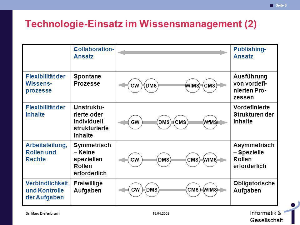 Seite 8 Informatik & Gesellschaft Dr. Marc Diefenbruch 18.04.2002 Technologie-Einsatz im Wissensmanagement (2) Collaboration- Ansatz Publishing- Ansat