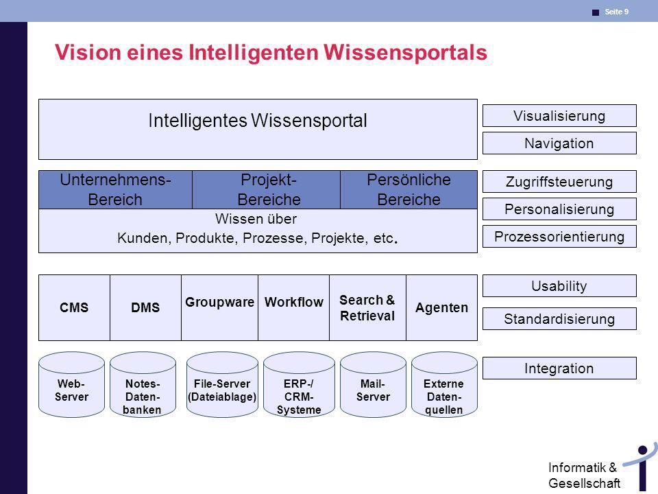 Seite 9 Informatik & Gesellschaft Vision eines Intelligenten Wissensportals Personalisierung Zugriffsteuerung Prozessorientierung Integration Mail- Se