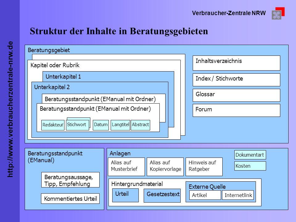 http://www.verbraucherzentrale-nrw.de Verbraucher-Zentrale NRW Struktur der Inhalte in Beratungsgebieten RedakteurDatum Stichwort Anlagen Alias auf Mu