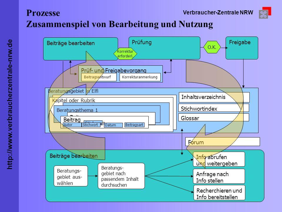 http://www.verbraucherzentrale-nrw.de Verbraucher-Zentrale NRW Prozesse Zusammenspiel von Bearbeitung und Nutzung Beratungsgebiet in Elfi Inhaltsverze