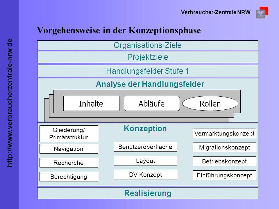 http://www.verbraucherzentrale-nrw.de Verbraucher-Zentrale NRW Vorgehensweise in der Konzeptionsphase Organisations-Ziele Projektziele Handlungsfelder