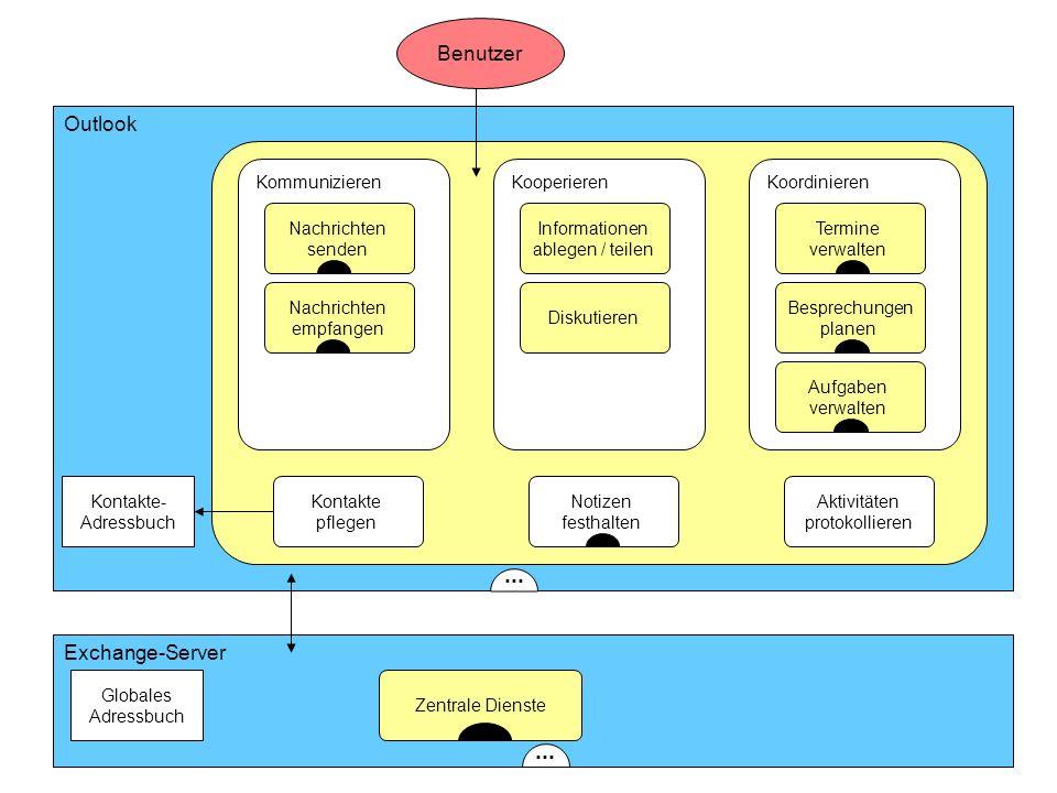 ISST Fraunhofer Institut Software- und Systemtechnik Outlook Benutzer Exchange-Server KommunizierenKooperierenKoordinieren Nachrichten senden Nachrich