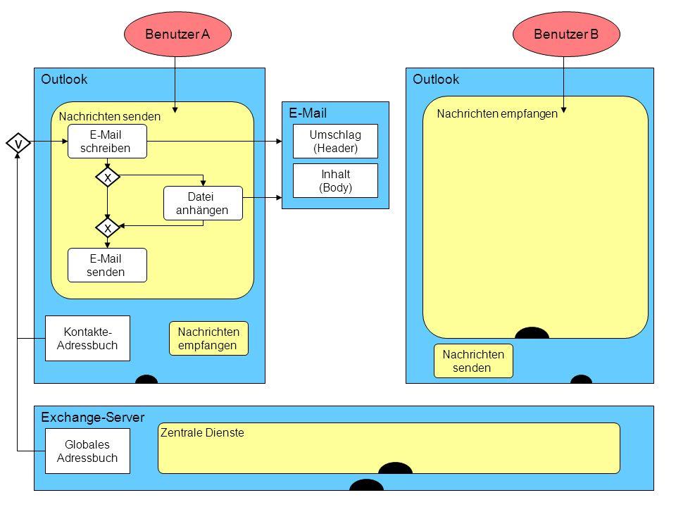ISST Fraunhofer Institut Software- und Systemtechnik Outlook Benutzer A Exchange-Server Nachrichten senden Kontakte- Adressbuch Globales Adressbuch Ze