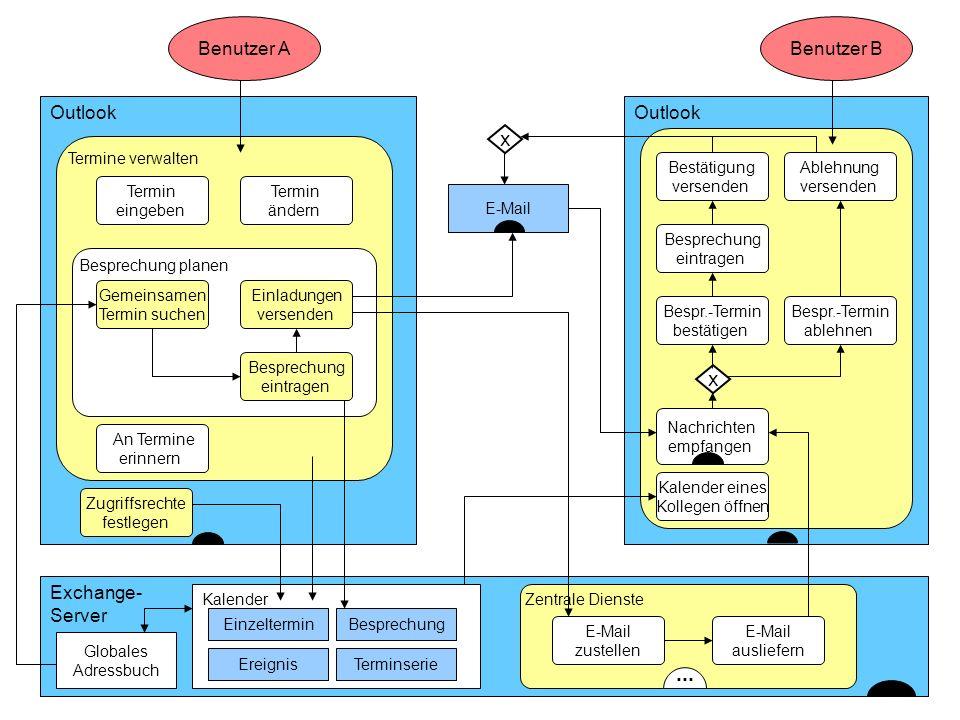 ISST Fraunhofer Institut Software- und Systemtechnik Outlook Benutzer A Exchange- Server Termine verwalten Globales Adressbuch Zentrale Dienste... Ter