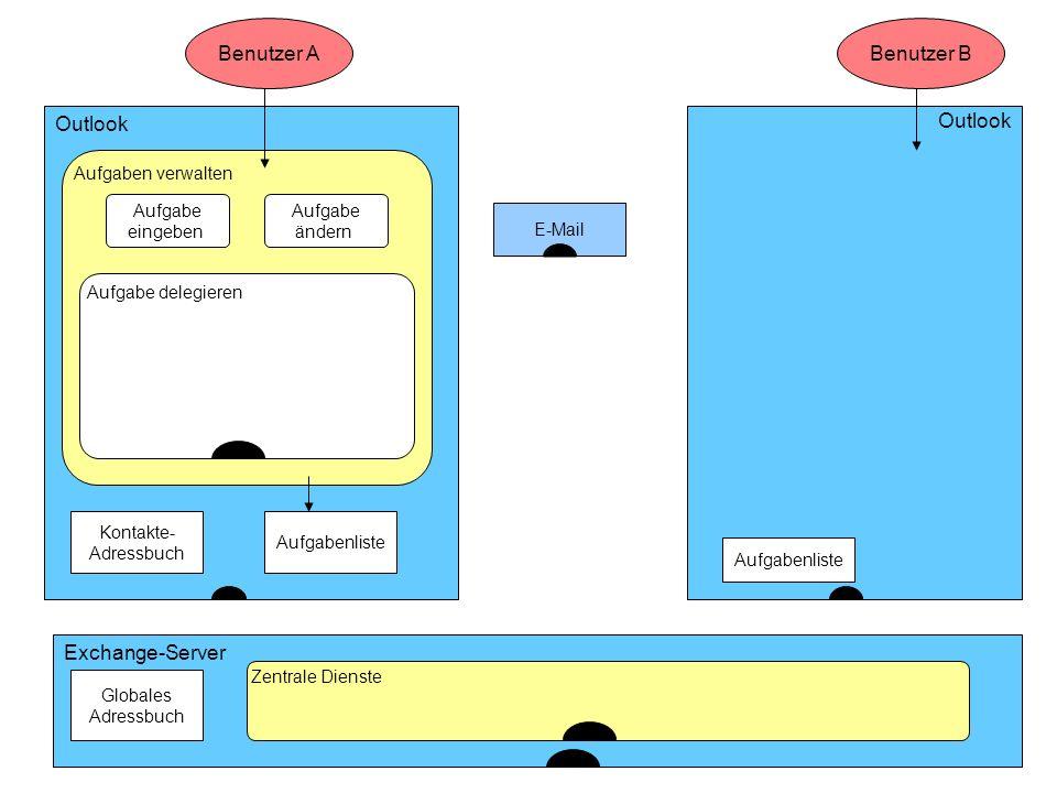 ISST Fraunhofer Institut Software- und Systemtechnik Outlook Benutzer A Aufgaben verwalten Kontakte- Adressbuch... Outlook Benutzer B E-Mail Exchange-