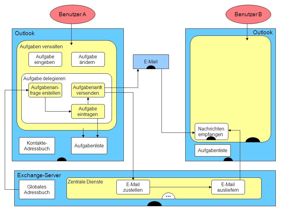 ISST Fraunhofer Institut Software- und Systemtechnik Outlook Benutzer A Aufgaben verwalten Kontakte- Adressbuch... Aufgabe eingeben Outlook Benutzer B