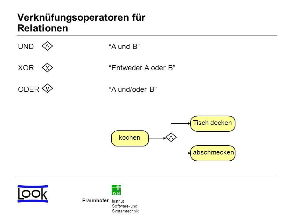 ISST Fraunhofer Institut Software- und Systemtechnik Verknüfungsoperatoren für Relationen A und B Entweder A oder B A und/oder B x V UND XOR ODER koch