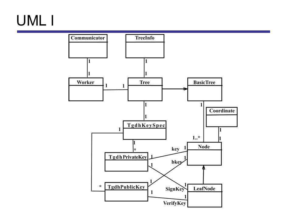 UML I