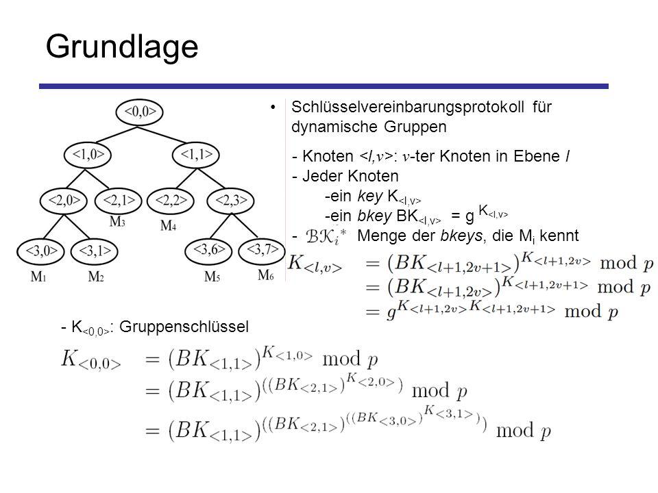 Grundlage - K : Gruppenschlüssel - Knoten : v -ter Knoten in Ebene l - Jeder Knoten -ein key K -ein bkey BK = g - : Menge der bkeys, die M i kennt K Schlüsselvereinbarungsprotokoll für dynamische Gruppen
