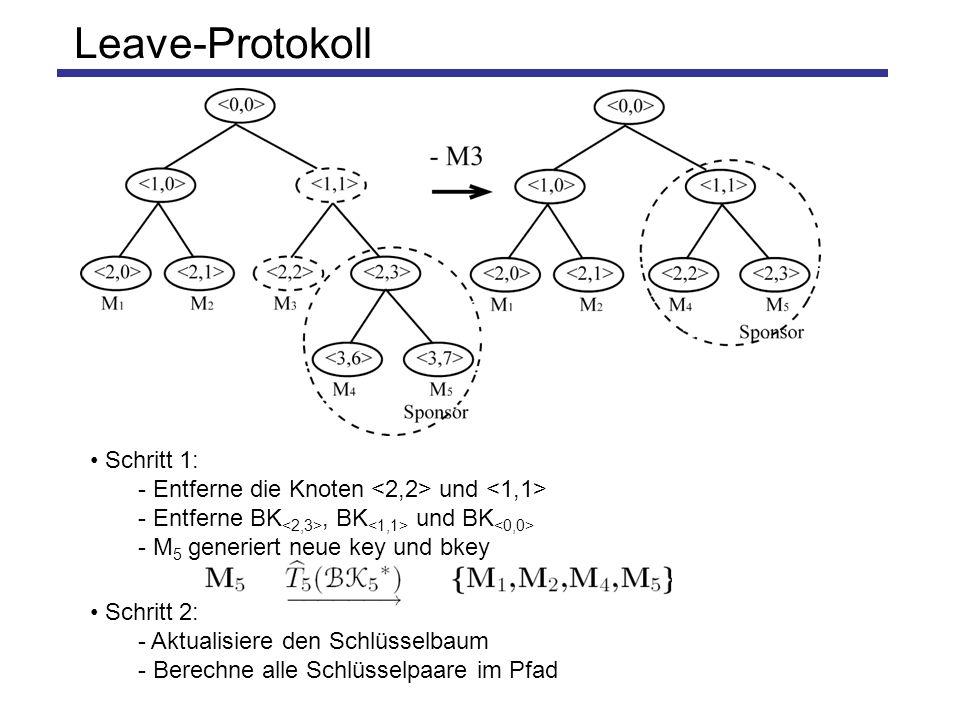 Partition-Protokoll I Schritt 2 - Aktualisiere den Schlüsselbaum - M 2 und M 6 berechnen alle Schlüsselpaare im Pfad - M 2 oder M 6 sendet den Baum mit allen bkeys an die Gruppe Schritt 1: -Entferne die Knoten,, und - Entferne BK, BK, BK, BK und BK - M 2 und M 6 generieren neue key und bkey Schritt 3: – M 3 und M 5 aktualisieren den Schlüsselbaum und berechnen alle Schlüsselpaare im Pfad.