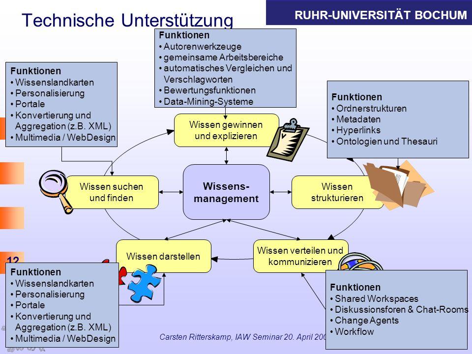 RUHR-UNIVERSITÄT BOCHUM 12 Carsten Ritterskamp, IAW Seminar 20. April 2005 Technische Unterstützung Wissens- management Wissen suchen und finden Wisse