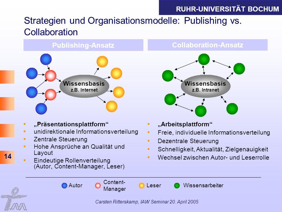 RUHR-UNIVERSITÄT BOCHUM 14 Carsten Ritterskamp, IAW Seminar 20. April 2005 Strategien und Organisationsmodelle: Publishing vs. Collaboration Präsentat