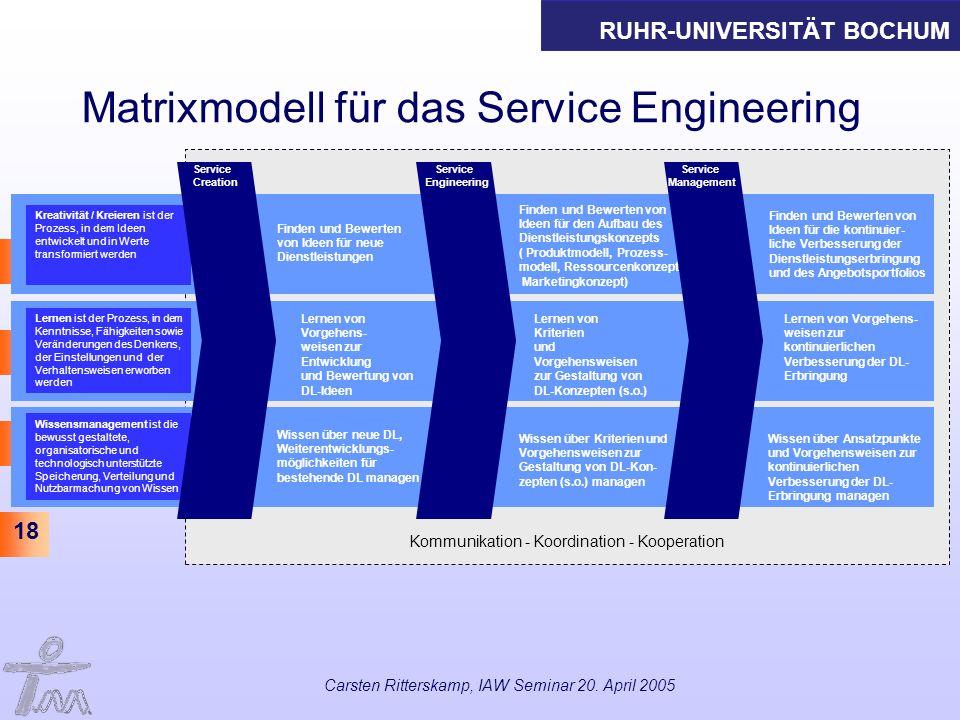 RUHR-UNIVERSITÄT BOCHUM 18 Carsten Ritterskamp, IAW Seminar 20. April 2005 Matrixmodell für das Service Engineering Kommunikation - Koordination - Koo