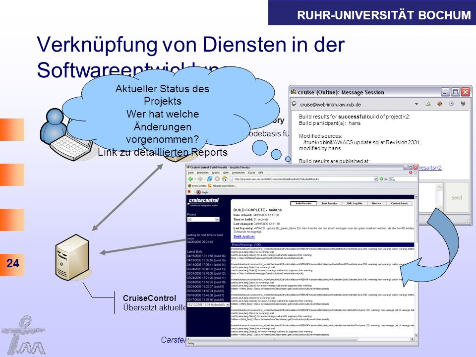 RUHR-UNIVERSITÄT BOCHUM 24 Carsten Ritterskamp, IAW Seminar 20. April 2005 Verknüpfung von Diensten in der Softwareentwicklung code Repository Codebas