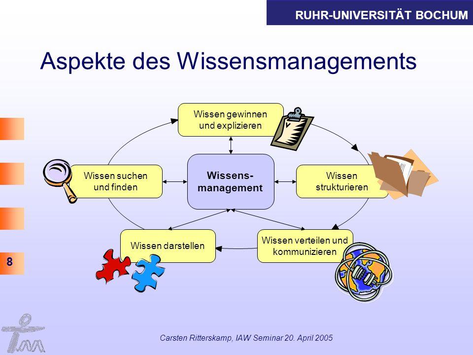 RUHR-UNIVERSITÄT BOCHUM 8 Carsten Ritterskamp, IAW Seminar 20. April 2005 Aspekte des Wissensmanagements Wissens- management Wissen suchen und finden
