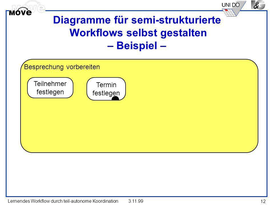 Lernendes Workflow durch teil-autonome Koordination3.11.99 12 Diagramme für semi-strukturierte Workflows selbst gestalten – Beispiel – Besprechung vor