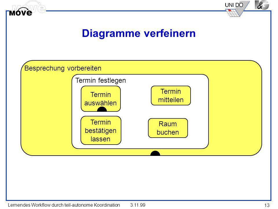 Lernendes Workflow durch teil-autonome Koordination3.11.99 13 Diagramme verfeinern Besprechung vorbereiten Termin festlegen Termin auswählen Termin be