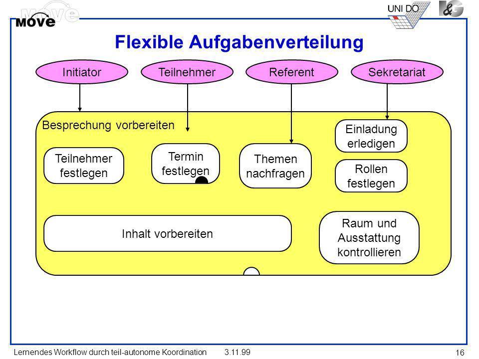Lernendes Workflow durch teil-autonome Koordination3.11.99 16 Flexible Aufgabenverteilung Besprechung vorbereiten Teilnehmer festlegen Themen nachfrag