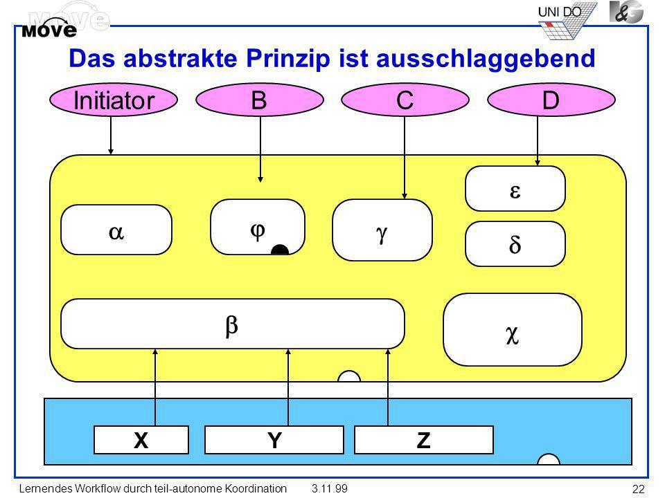Lernendes Workflow durch teil-autonome Koordination3.11.99 22 Das abstrakte Prinzip ist ausschlaggebend XYZ InitiatorCDB