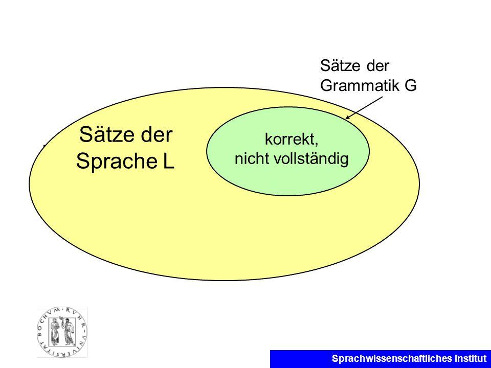 Sprachwissenschaftliches Institut Korrektheit, Vollständigkeit Sätze der Sprache L korrekt, nicht vollständig Sätze der Grammatik G