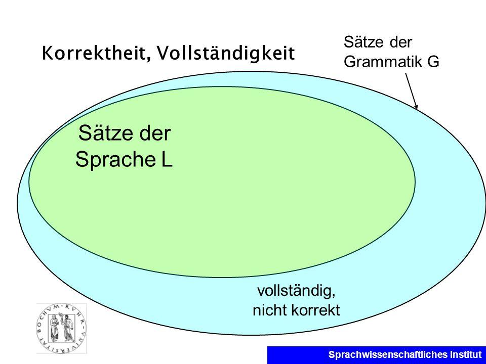 Sprachwissenschaftliches Institut Korrektheit, Vollständigkeit Sätze der Sprache L vollständig, nicht korrekt Sätze der Grammatik G