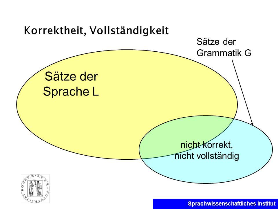 Sprachwissenschaftliches Institut Korrektheit, Vollständigkeit Sätze der Sprache L nicht korrekt, nicht vollständig Sätze der Grammatik G