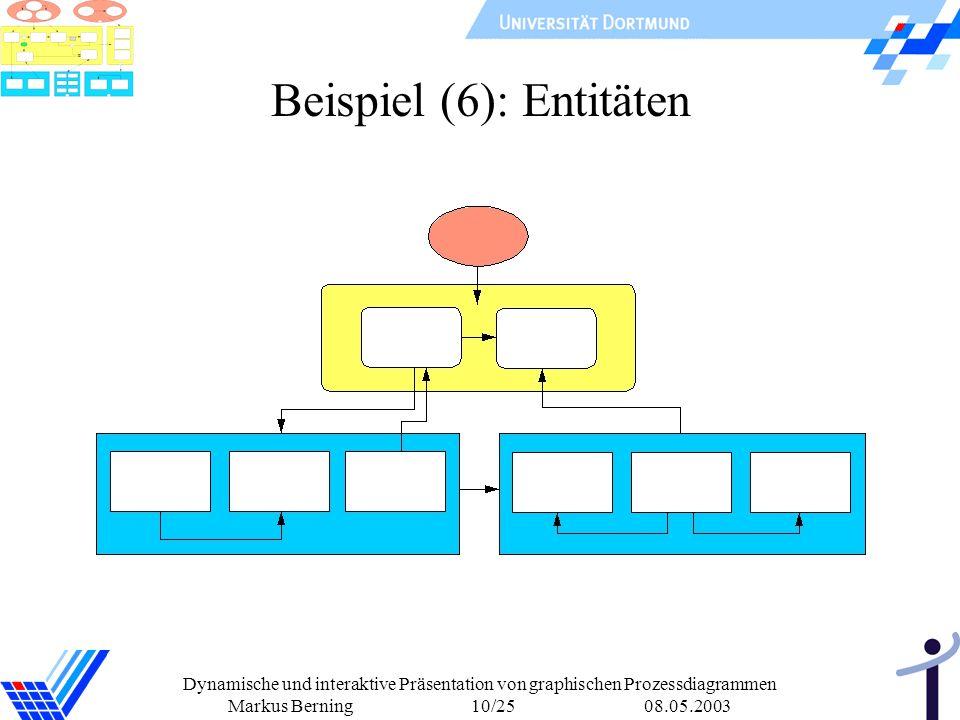 Dynamische und interaktive Präsentation von graphischen Prozessdiagrammen Markus Berning 10/25 08.05.2003 Beispiel (6): Entitäten