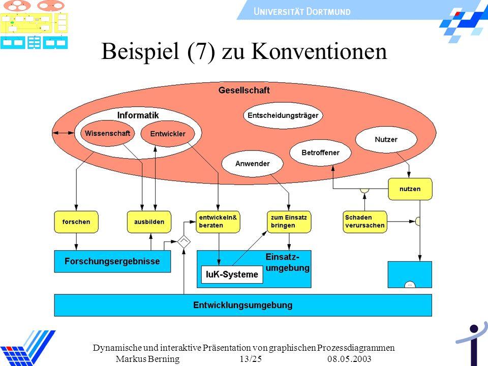 Dynamische und interaktive Präsentation von graphischen Prozessdiagrammen Markus Berning 13/25 08.05.2003 Beispiel (7) zu Konventionen