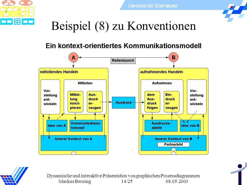 Dynamische und interaktive Präsentation von graphischen Prozessdiagrammen Markus Berning 14/25 08.05.2003 Beispiel (8) zu Konventionen