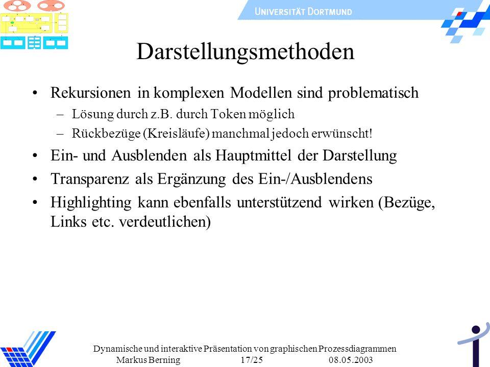 Dynamische und interaktive Präsentation von graphischen Prozessdiagrammen Markus Berning 17/25 08.05.2003 Darstellungsmethoden Rekursionen in komplexe